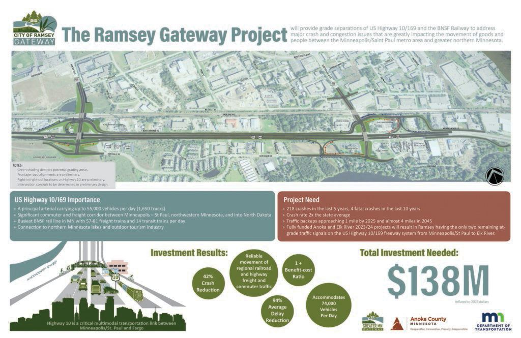 Funding for Ramsey Highway 10 Improvements